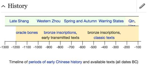 chinese timeline